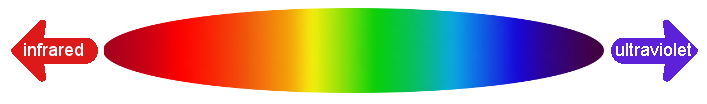 visible electromagnetic spectrum