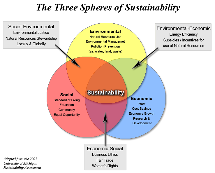 sustainability spheres1